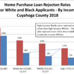 Home Mortgage Lending in Cuyahoga County